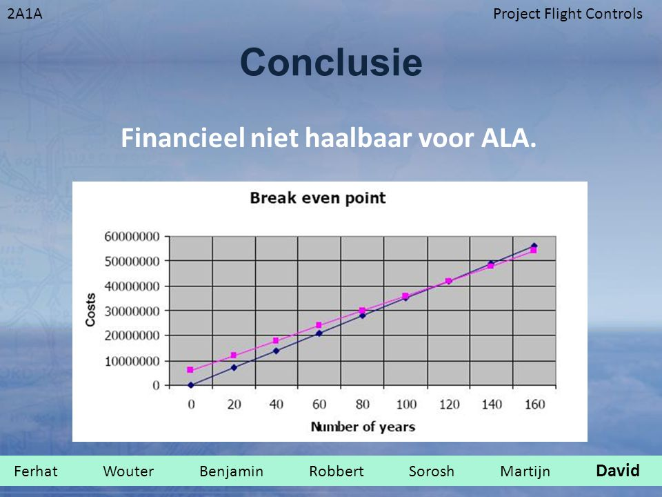 Conclusie Financieel niet haalbaar voor ALA.