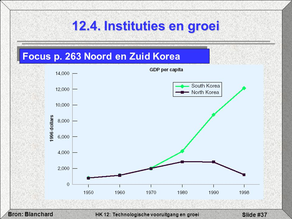 12.4. Instituties en groei Focus p. 263 Noord en Zuid Korea