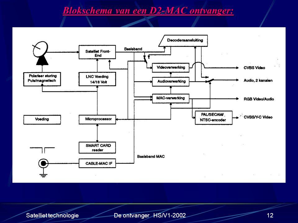 Blokschema van een D2-MAC ontvanger: