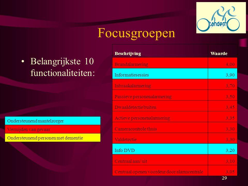 Focusgroepen Belangrijkste 10 functionaliteiten: Beschrijving Waarde