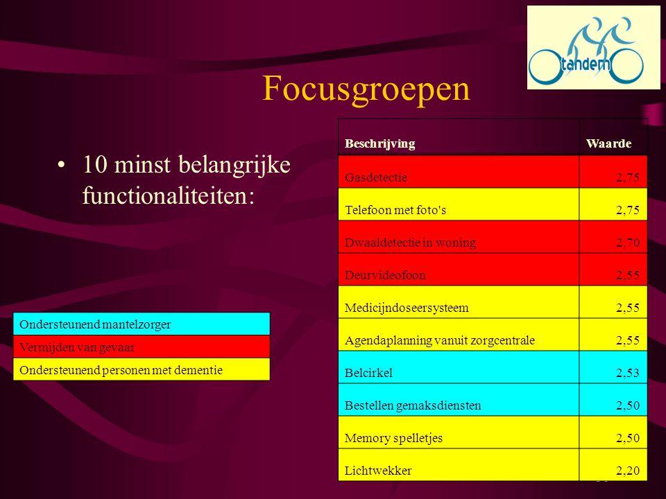 Focusgroepen 10 minst belangrijke functionaliteiten: Beschrijving