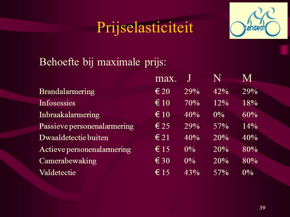 Prijselasticiteit Behoefte bij maximale prijs: max. J N M