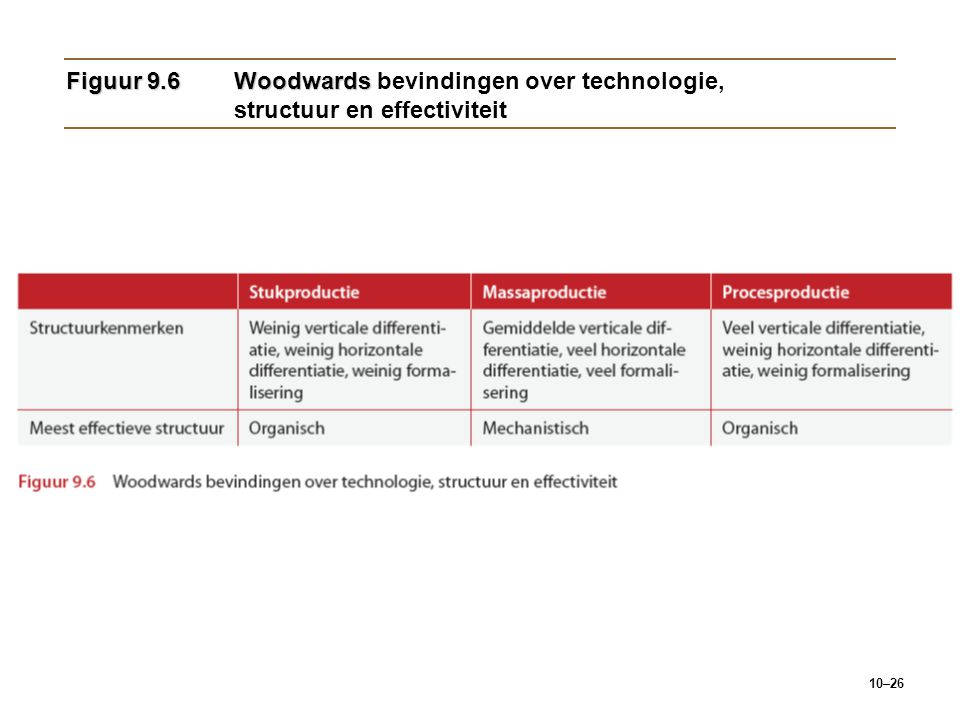Figuur 9.6 Woodwards bevindingen over technologie, structuur en effectiviteit