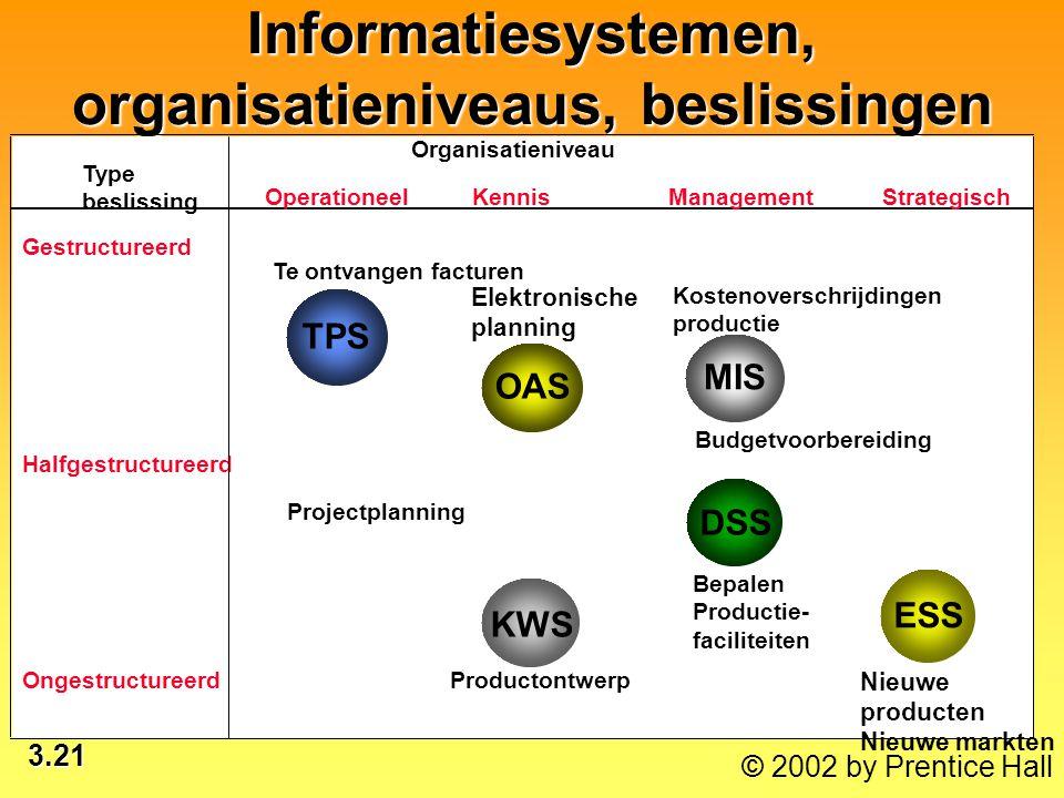 Informatiesystemen, organisatieniveaus, beslissingen