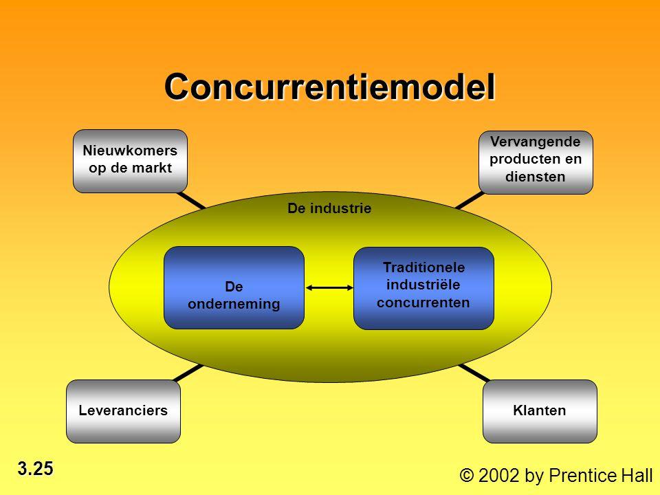 Concurrentiemodel Nieuwkomers op de markt