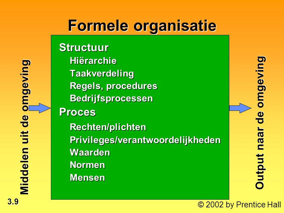 Formele organisatie Structuur Proces Rechten/plichten