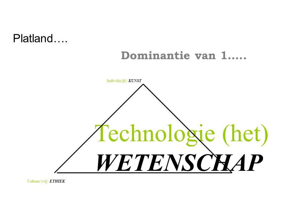 Technologie (het) WETENSCHAP Platland…. Dominantie van 1…..