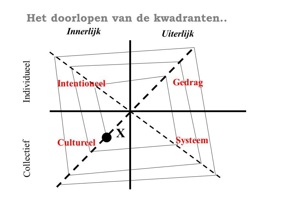X Het doorlopen van de kwadranten.. Innerlijk Uiterlijk Individueel