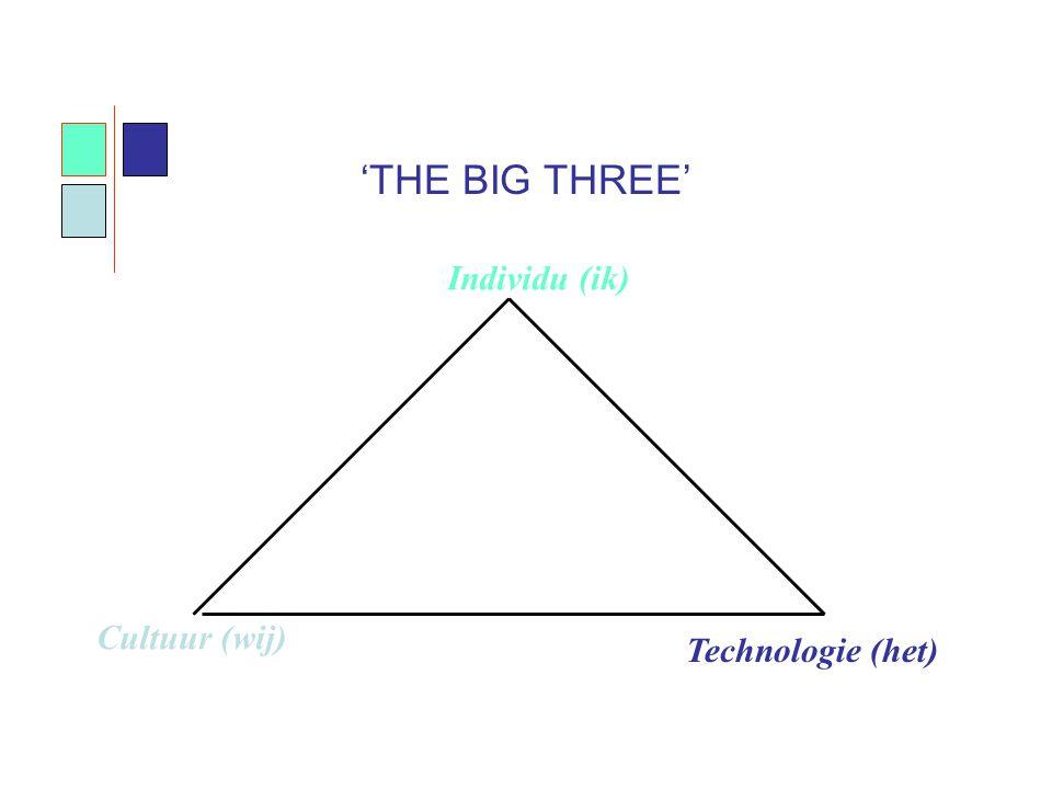 'THE BIG THREE' Individu (ik) Cultuur (wij) Technologie (het)