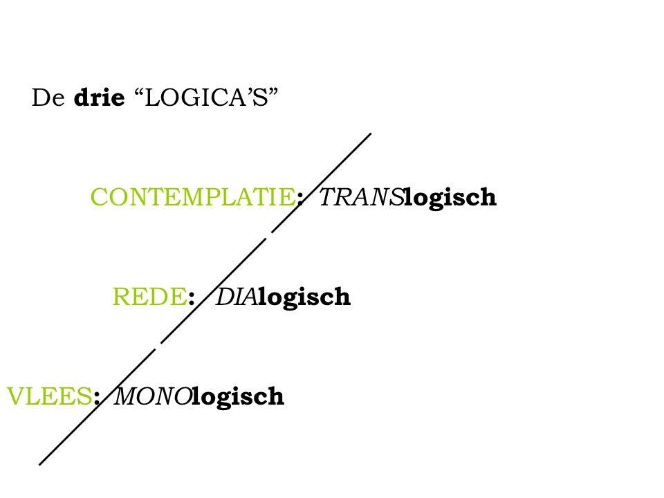 De drie LOGICA'S CONTEMPLATIE: TRANSlogisch REDE: DIAlogisch VLEES: MONOlogisch