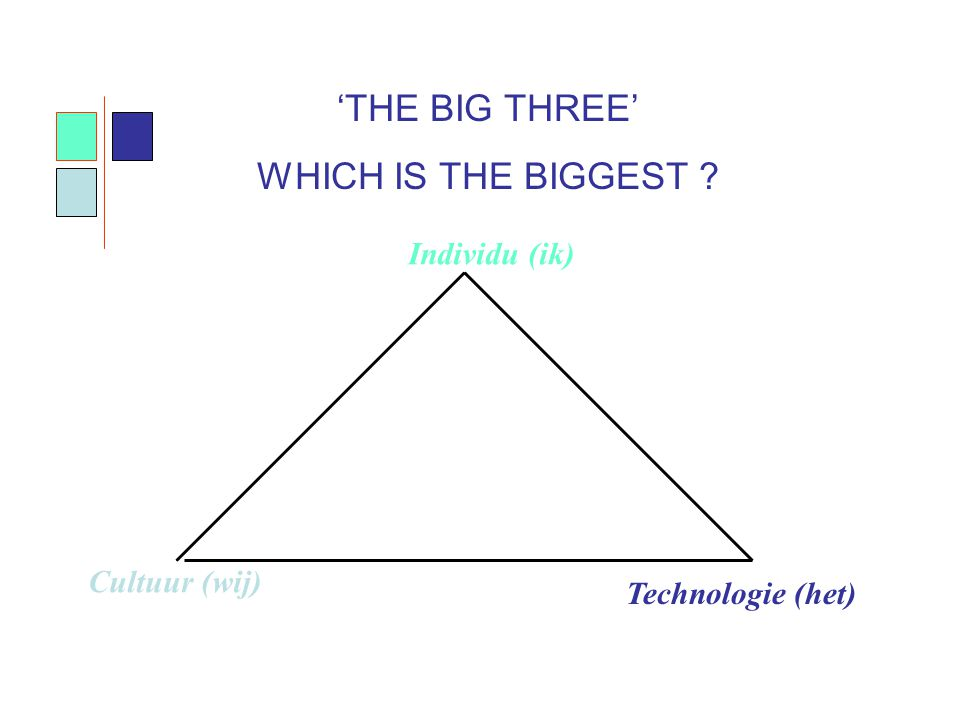 'THE BIG THREE' WHICH IS THE BIGGEST Individu (ik) Cultuur (wij)