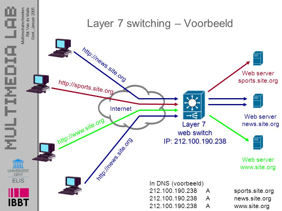 Layer 7 switching – Voorbeeld