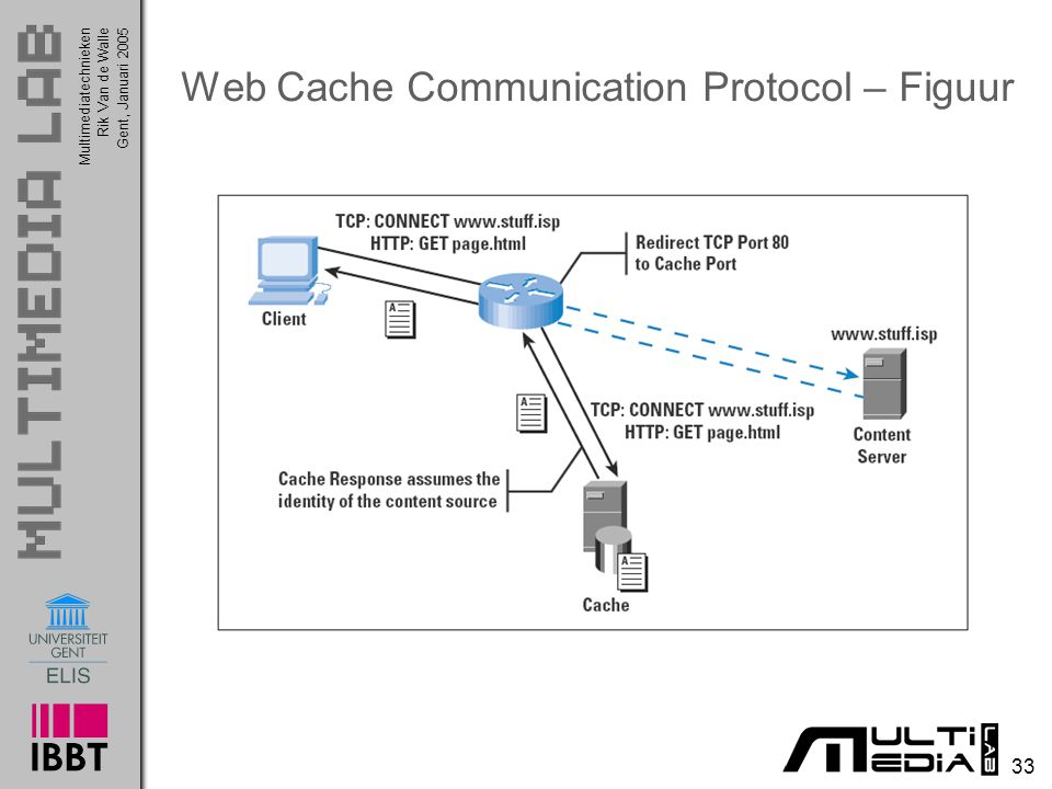 Web Cache Communication Protocol – Figuur