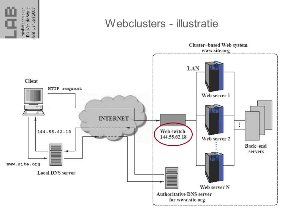 Webclusters - illustratie