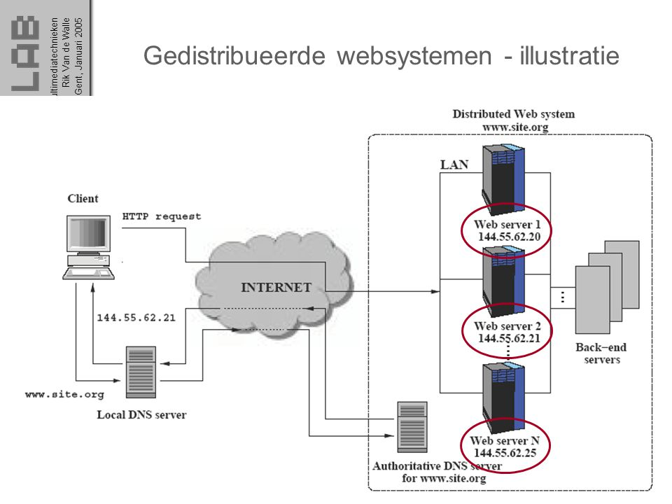 Gedistribueerde websystemen - illustratie
