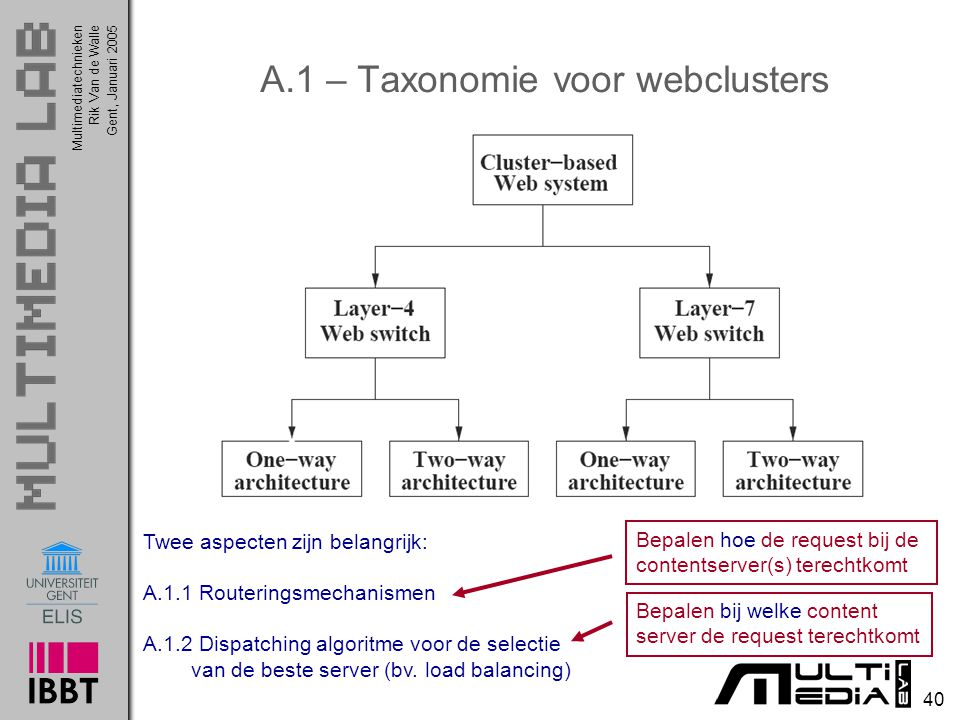 A.1 – Taxonomie voor webclusters