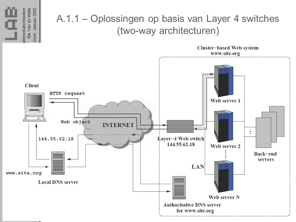 A.1.1 – Oplossingen op basis van Layer 4 switches (two-way architecturen)