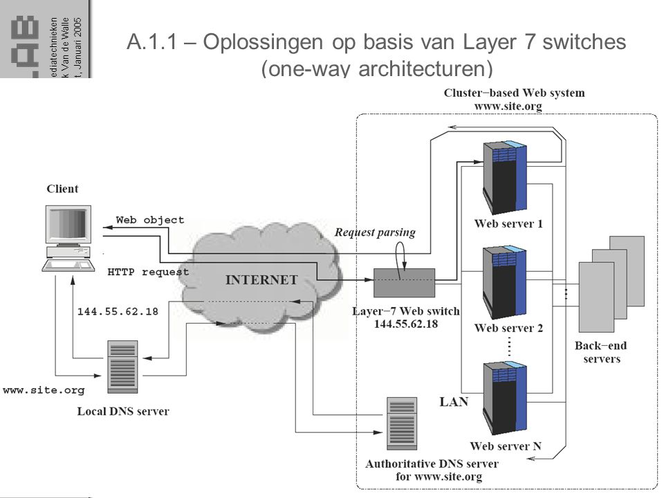A.1.1 – Oplossingen op basis van Layer 7 switches (one-way architecturen)