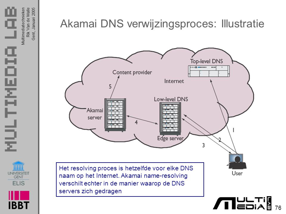 Akamai DNS verwijzingsproces: Illustratie