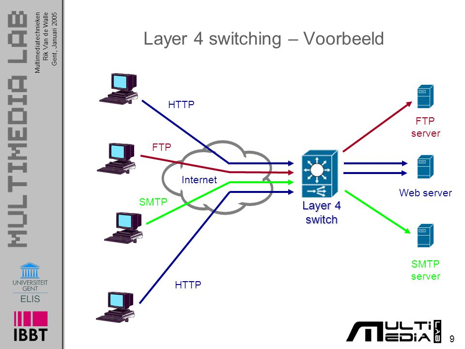 Layer 4 switching – Voorbeeld