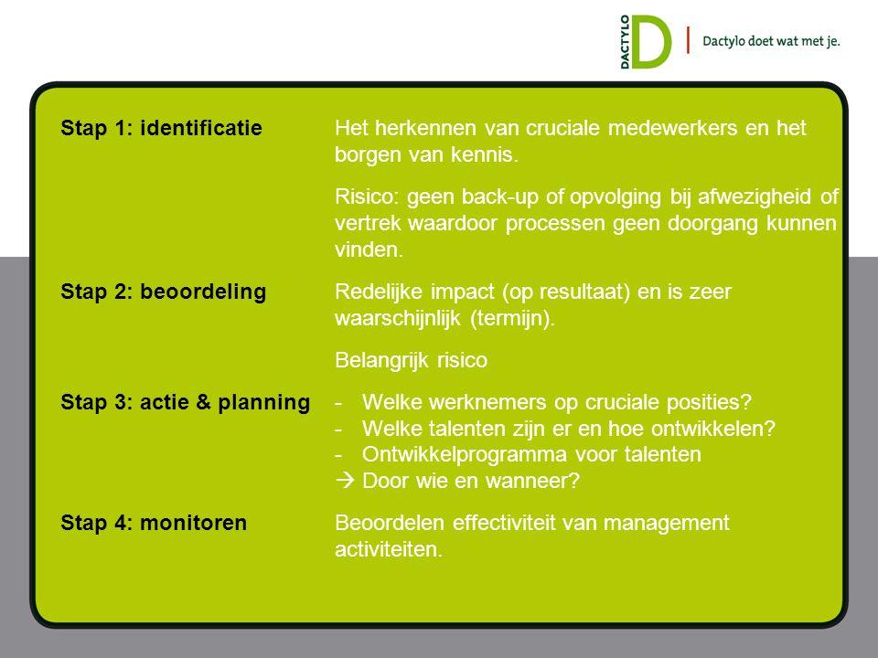 Stap 1: identificatie Het herkennen van cruciale medewerkers en het borgen van kennis.