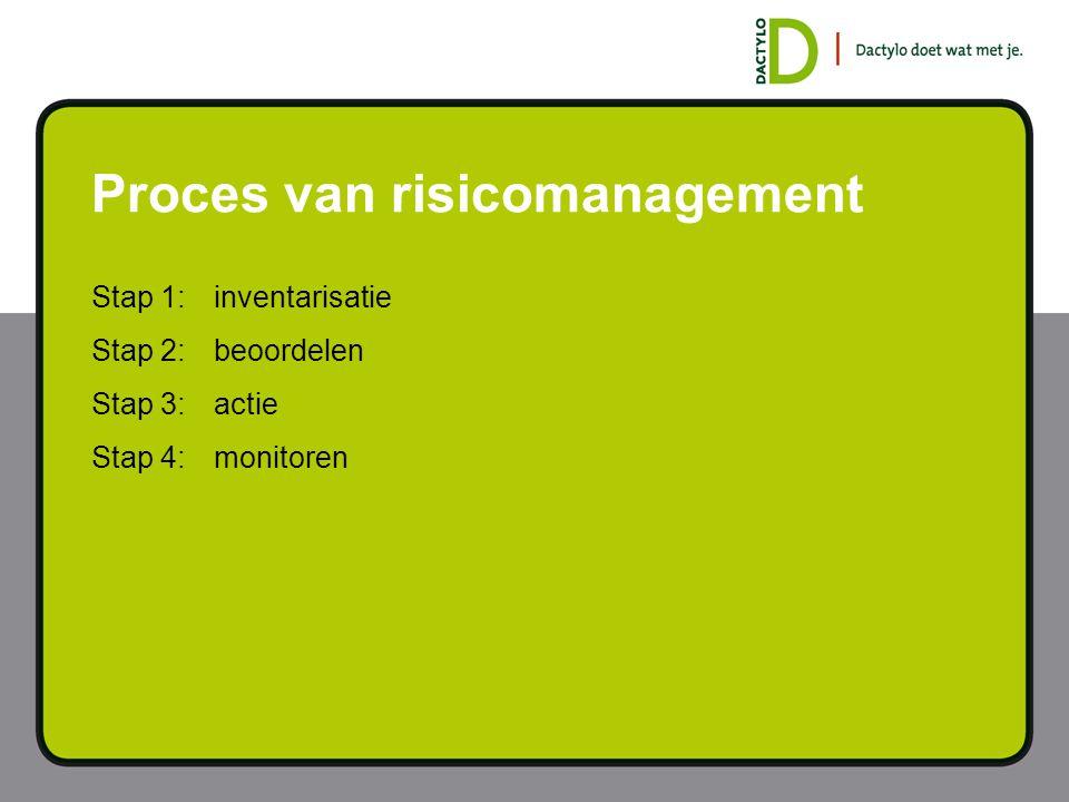 Proces van risicomanagement