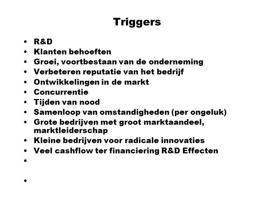 Triggers R&D Klanten behoeften Groei, voortbestaan van de onderneming