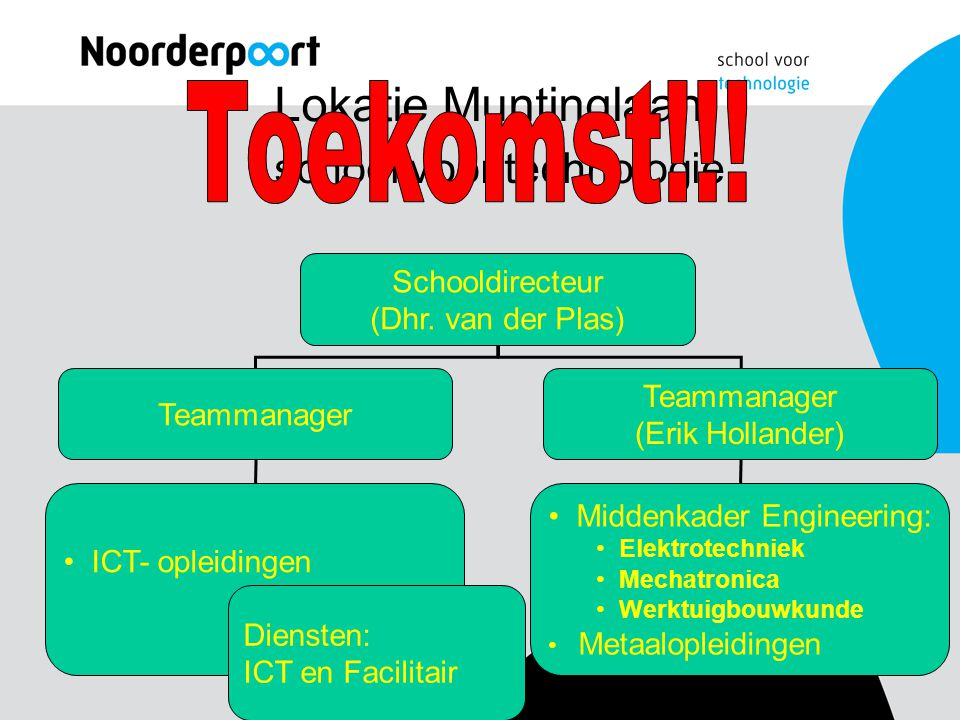 Lokatie Muntinglaan school voor technologie