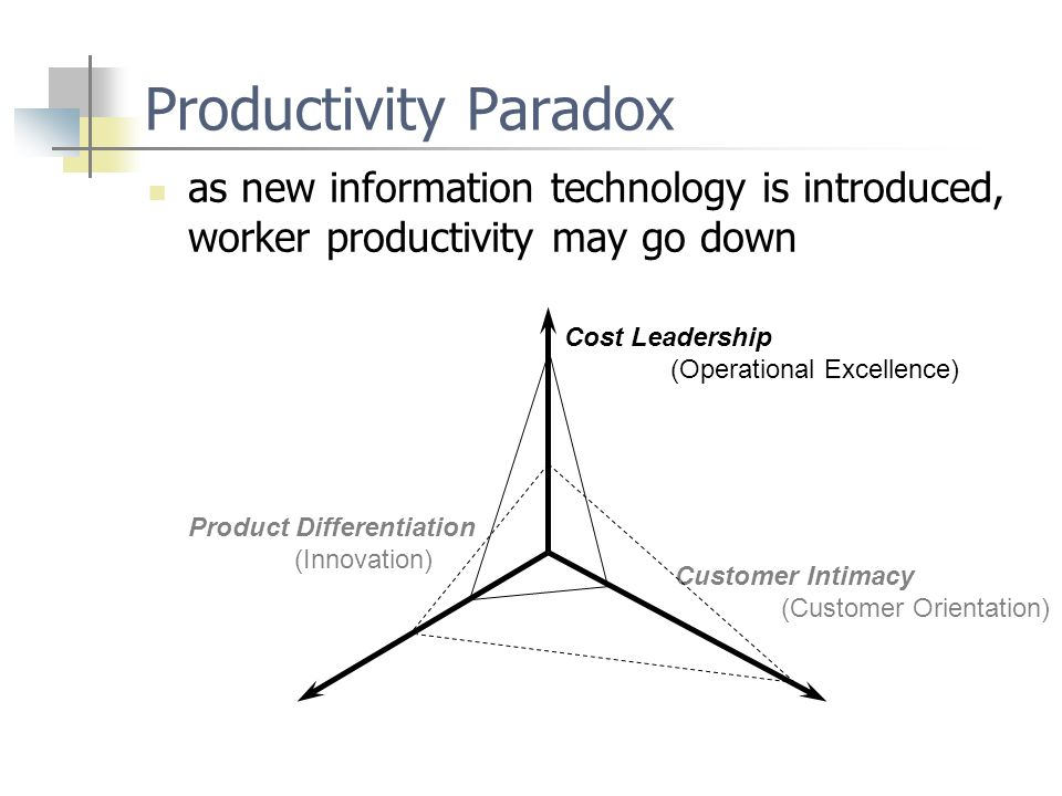 Productivity Paradox as new information technology is introduced, worker productivity may go down. Cost Leadership.