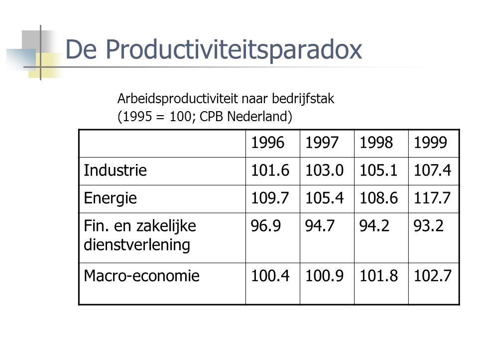De Productiviteitsparadox