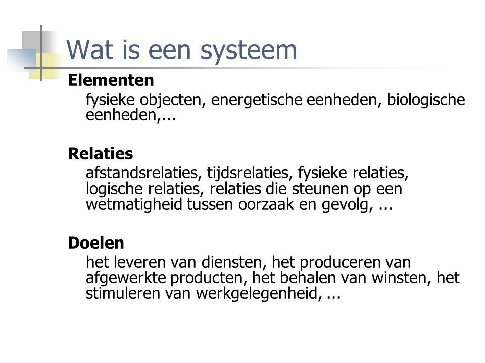 Wat is een systeem Elementen