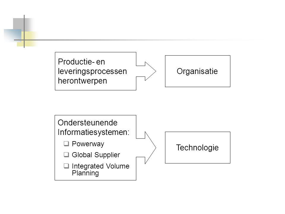Productie- en leveringsprocessen herontwerpen Organisatie