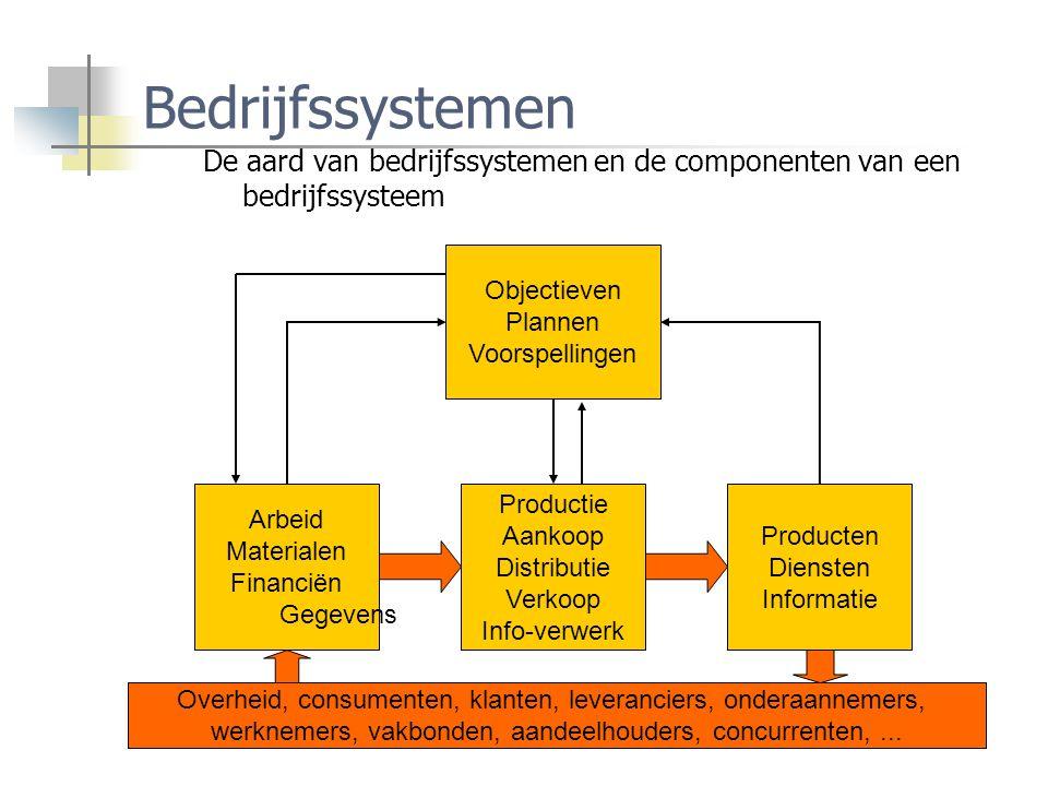 Bedrijfssystemen De aard van bedrijfssystemen en de componenten van een bedrijfssysteem. Objectieven.