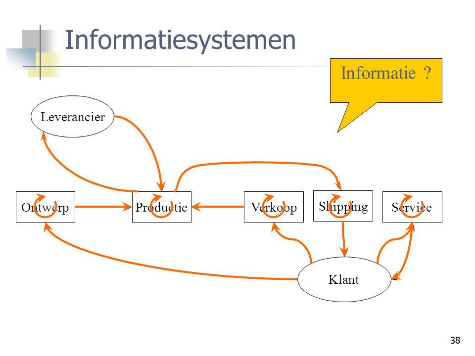 Informatiesystemen Informatie Leverancier Ontwerp Productie Verkoop