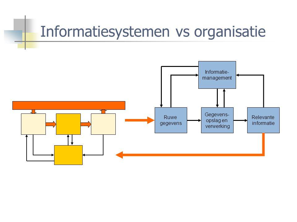 Informatiesystemen vs organisatie