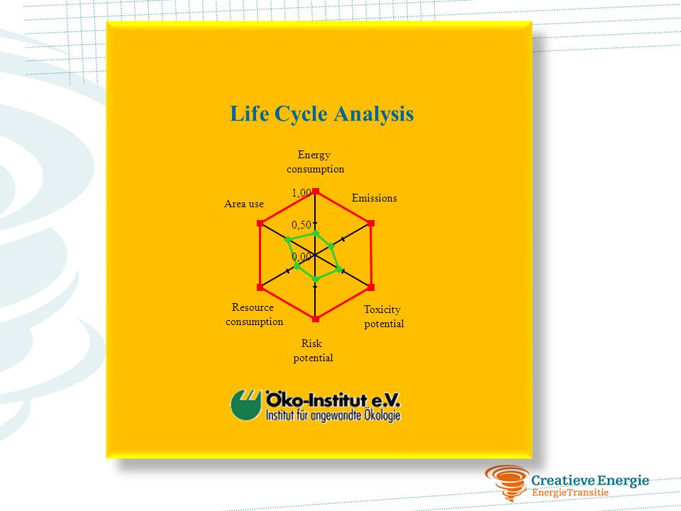 Life Cycle Analysis Energy consumption 1,00 Emissions Area use 0,50
