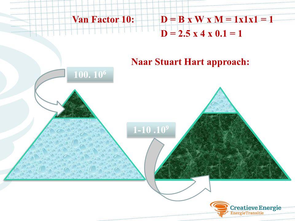 Van Factor 10: D = B x W x M = 1x1x1 = 1