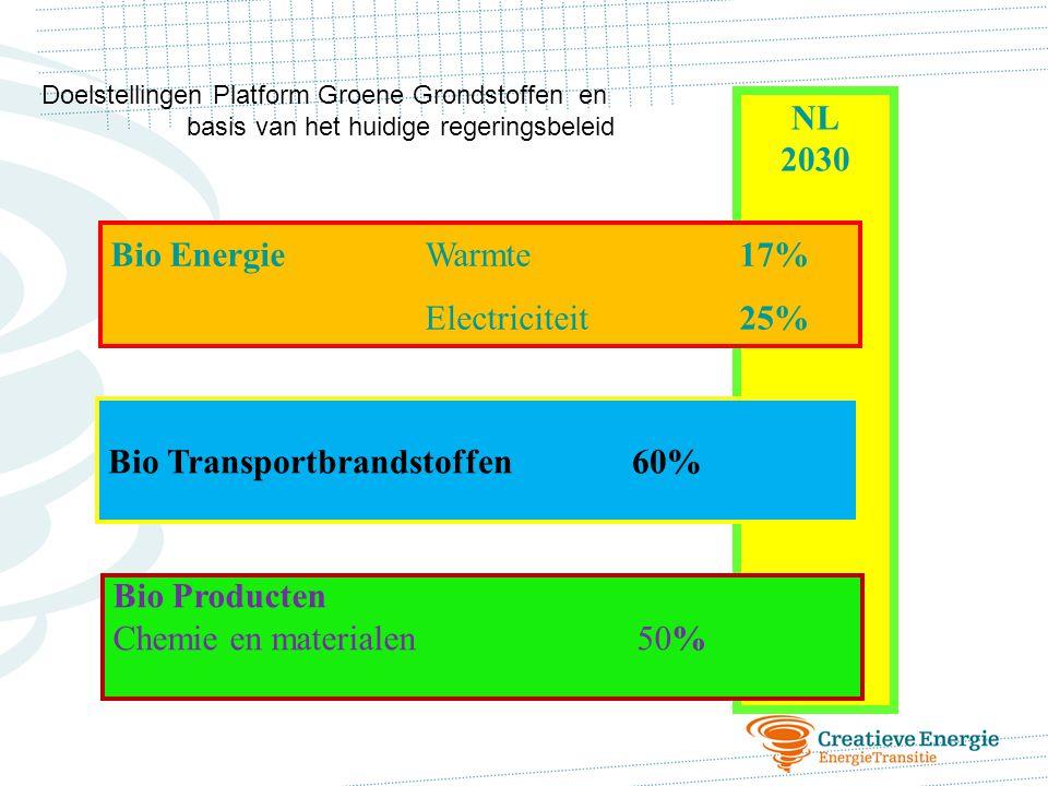 Bio Transportbrandstoffen 60%