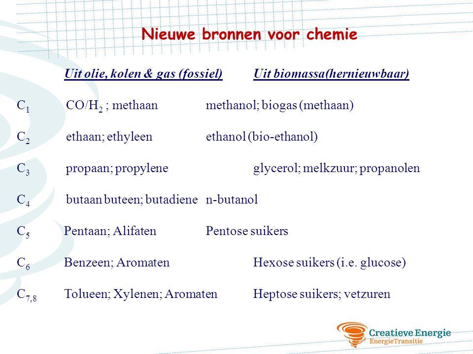 Nieuwe bronnen voor chemie