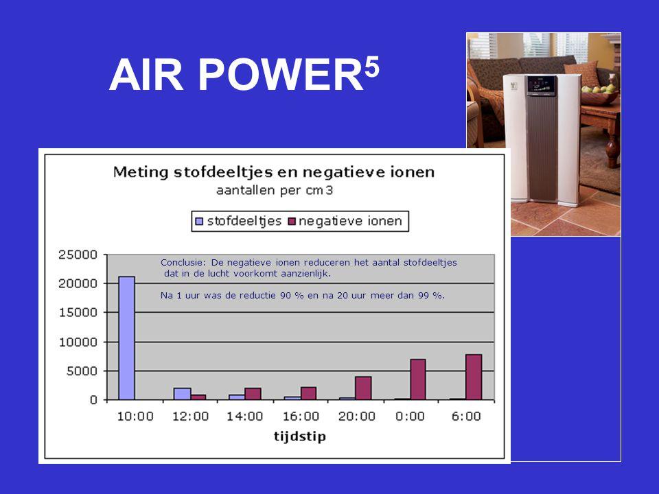 AIR POWER5 Geavanceerde filtratie in vijf stappen