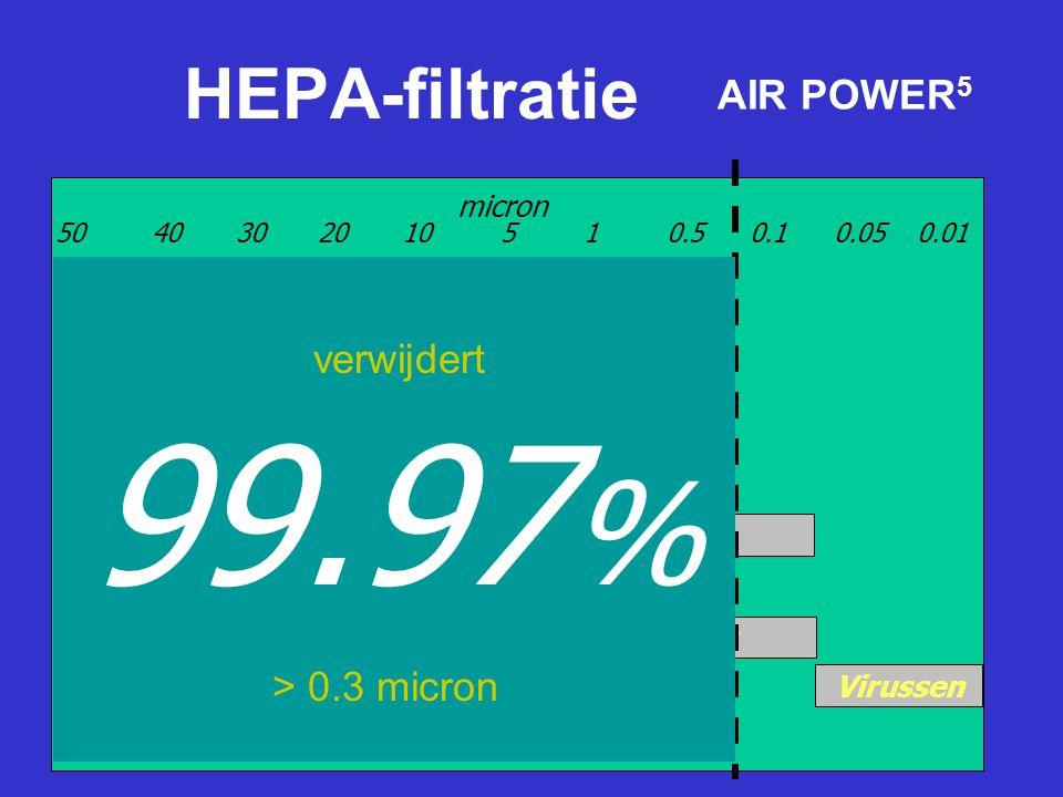 99.97% HEPA-filtratie AIR POWER5 verwijdert > 0.3 micron micron