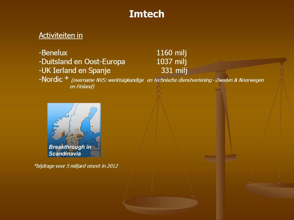 Imtech Activiteiten in Benelux 1160 milj