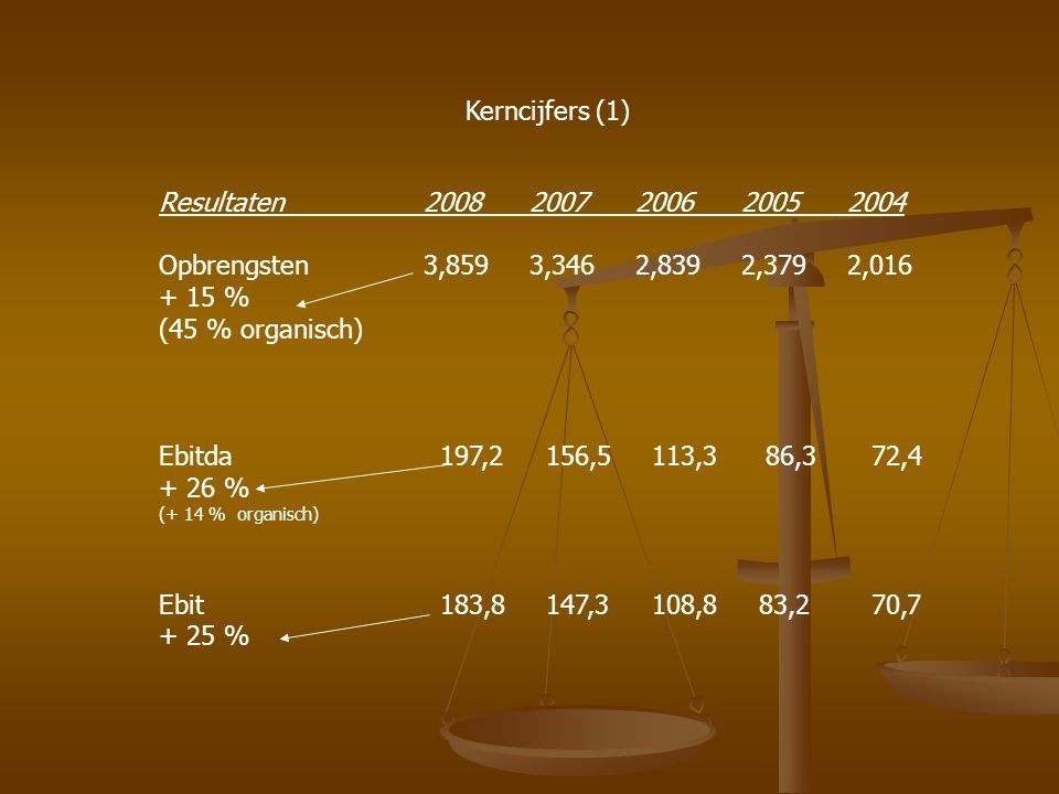 Kerncijfers (1) Resultaten 2008 2007 2006 2005 2004