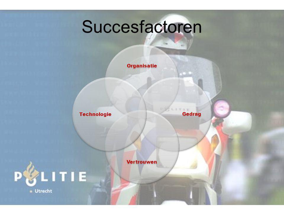 Succesfactoren Organisatie Gedrag Vertrouwen Technologie 16 16