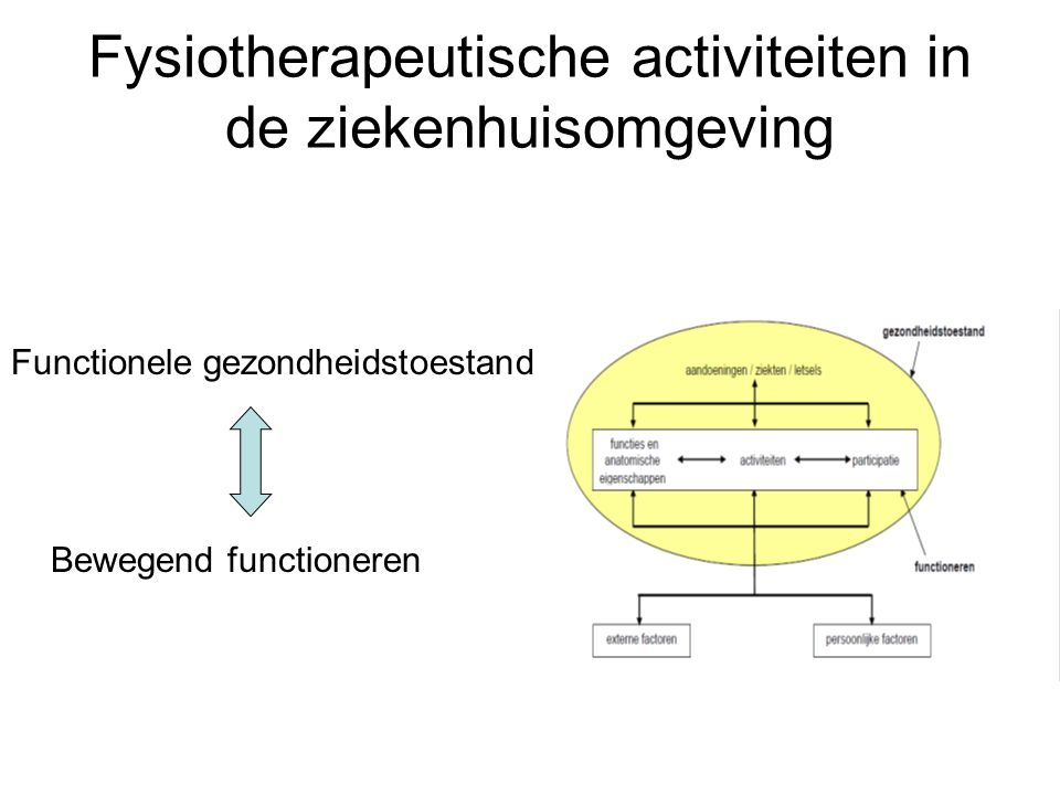Fysiotherapeutische activiteiten in de ziekenhuisomgeving