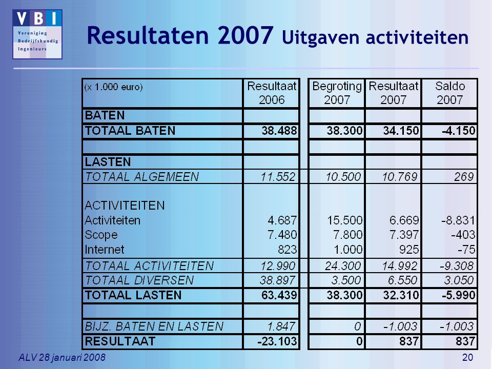 Resultaten 2007 Uitgaven activiteiten