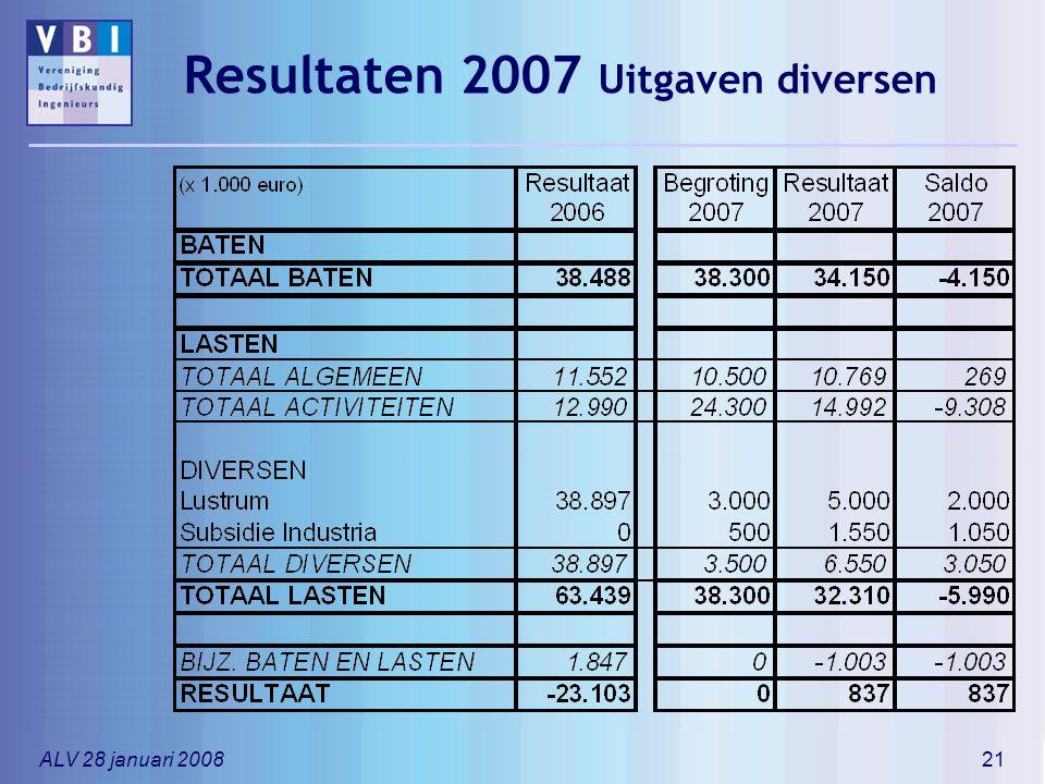 Resultaten 2007 Uitgaven diversen
