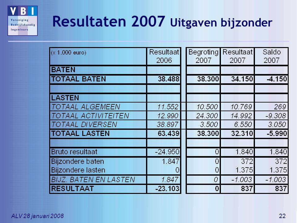 Resultaten 2007 Uitgaven bijzonder