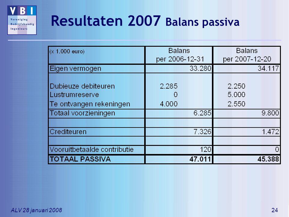Resultaten 2007 Balans passiva