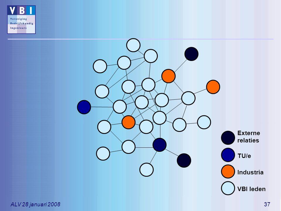 Externe relaties TU/e Industria VBI leden ALV 28 januari 2008
